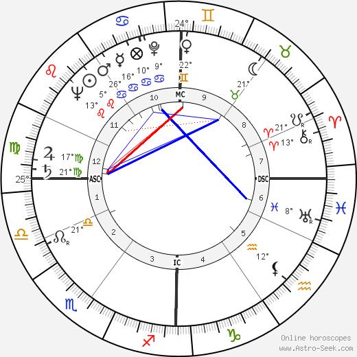 Chris Marker birth chart, biography, wikipedia 2020, 2021