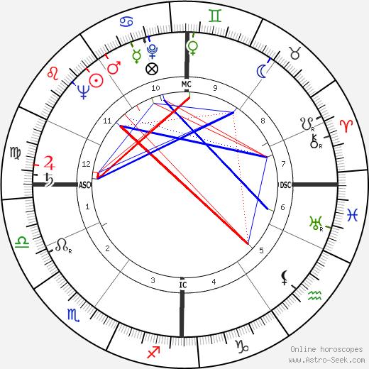 Chris Marker birth chart, Chris Marker astro natal horoscope, astrology