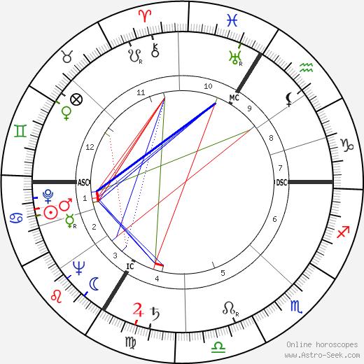 Edgar Morin tema natale, oroscopo, Edgar Morin oroscopi gratuiti, astrologia