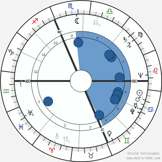 Edmond Basquet wikipedia, horoscope, astrology, instagram
