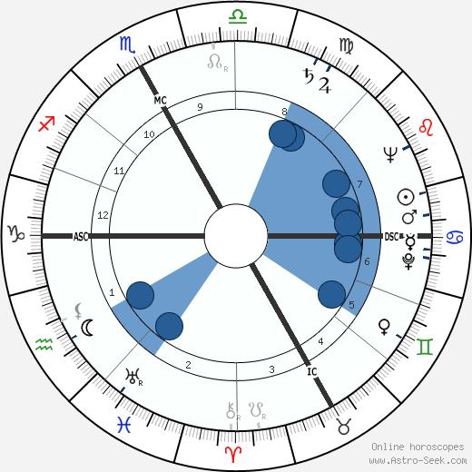Eugenio Cefis wikipedia, horoscope, astrology, instagram