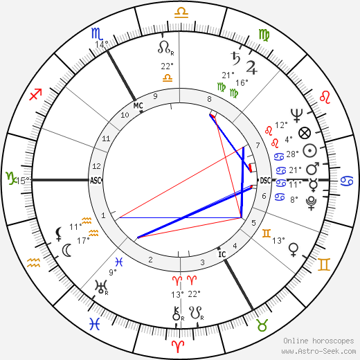 Eugenio Cefis birth chart, biography, wikipedia 2020, 2021
