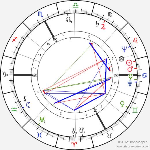 Eugenio Cefis birth chart, Eugenio Cefis astro natal horoscope, astrology
