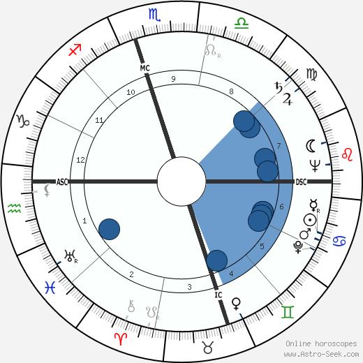 Ezzard Charles wikipedia, horoscope, astrology, instagram