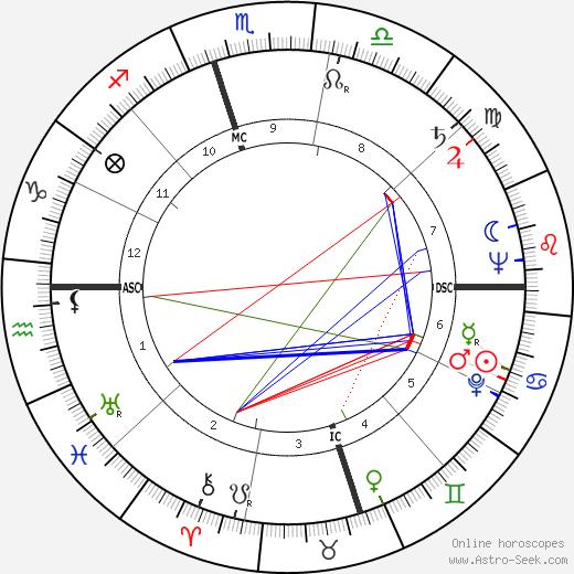 Ezzard Charles tema natale, oroscopo, Ezzard Charles oroscopi gratuiti, astrologia