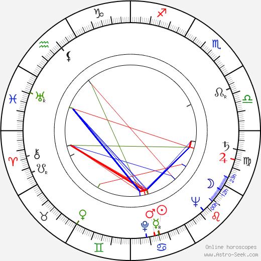 Felix Holzmann tema natale, oroscopo, Felix Holzmann oroscopi gratuiti, astrologia