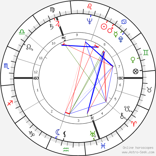 Francis Blanche birth chart, Francis Blanche astro natal horoscope, astrology