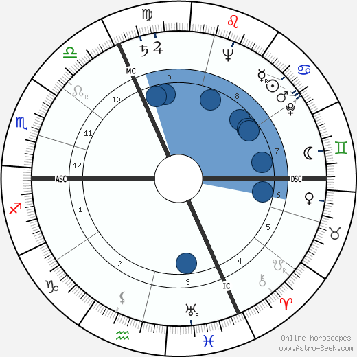 François Reichenbach horoscope, astrology, sign, zodiac, date of birth, instagram