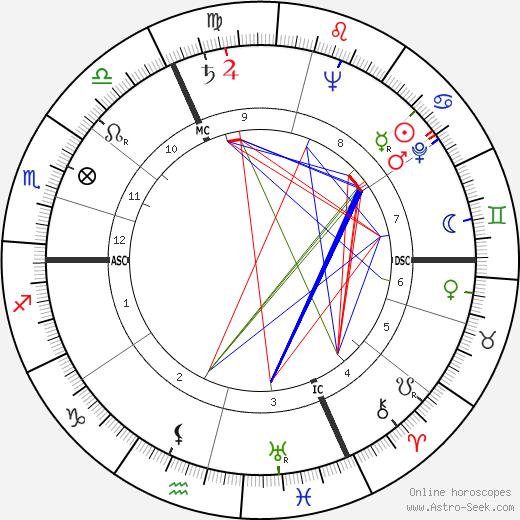 François Reichenbach birth chart, François Reichenbach astro natal horoscope, astrology