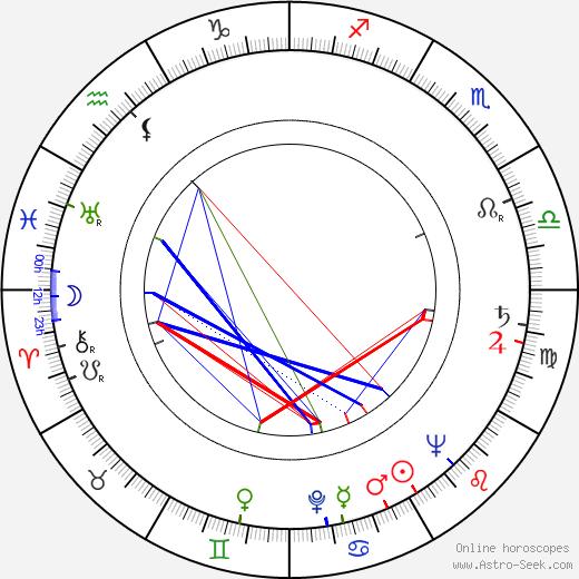 Fritz Ernst Fechner birth chart, Fritz Ernst Fechner astro natal horoscope, astrology