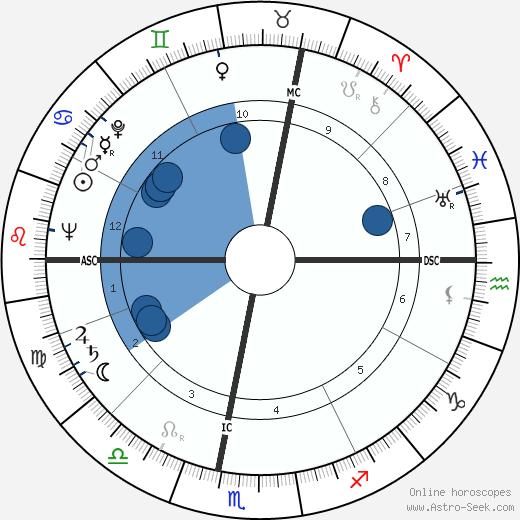 Ginette Doyen wikipedia, horoscope, astrology, instagram
