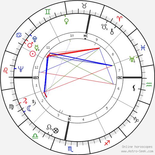 Ginette Doyen tema natale, oroscopo, Ginette Doyen oroscopi gratuiti, astrologia