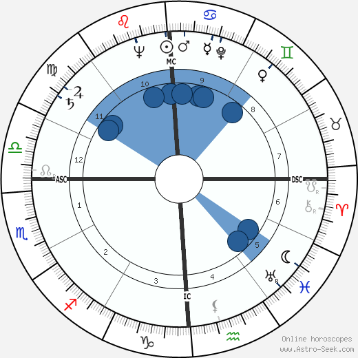 Giuseppe Di Stefano wikipedia, horoscope, astrology, instagram