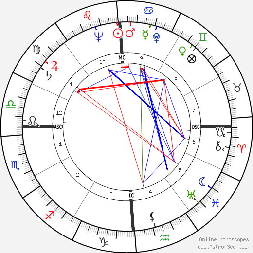 Giuseppe Di Stefano astro natal birth chart, Giuseppe Di Stefano horoscope, astrology