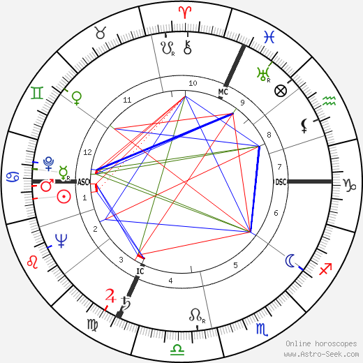 Guy Laroche birth chart, Guy Laroche astro natal horoscope, astrology