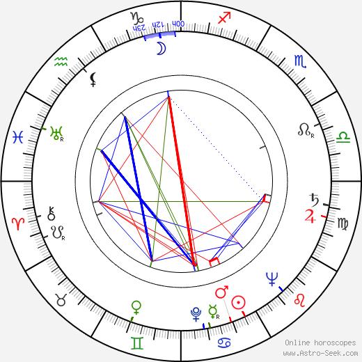 Heinz Bennent birth chart, Heinz Bennent astro natal horoscope, astrology