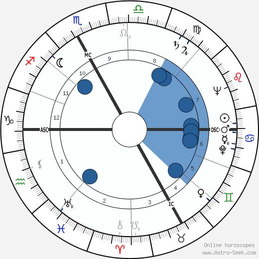 Henri Colpi wikipedia, horoscope, astrology, instagram