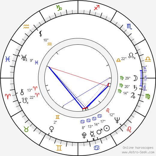 Jake LaMotta birth chart, biography, wikipedia 2019, 2020
