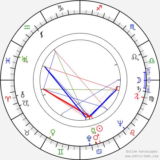 Jake LaMotta birth chart, Jake LaMotta astro natal horoscope, astrology