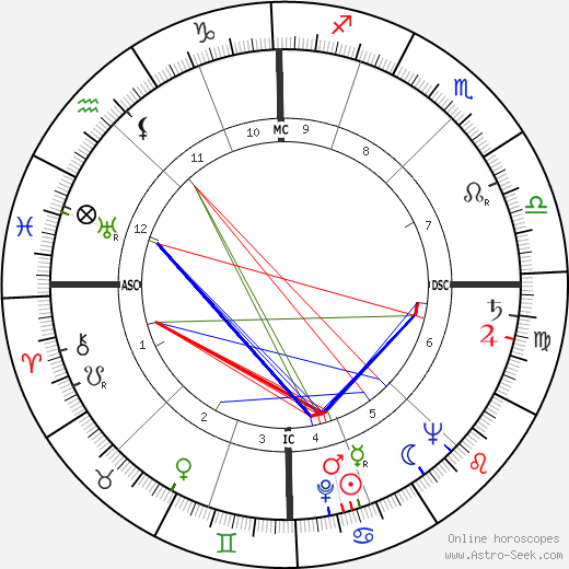 James Couttet birth chart, James Couttet astro natal horoscope, astrology