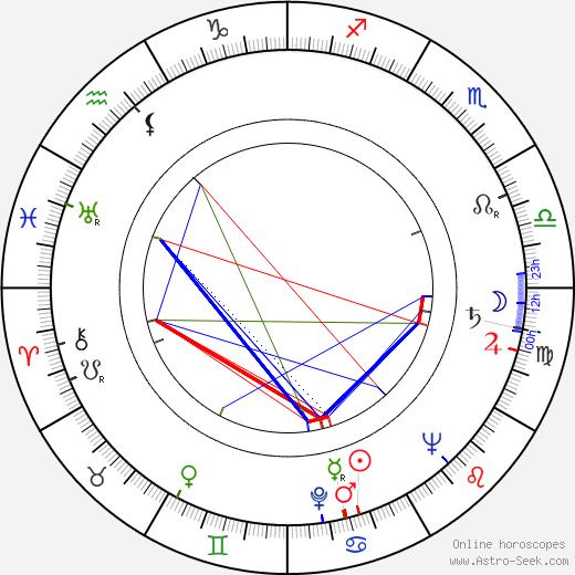 Jan Maška astro natal birth chart, Jan Maška horoscope, astrology