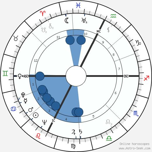 Jean Robin wikipedia, horoscope, astrology, instagram