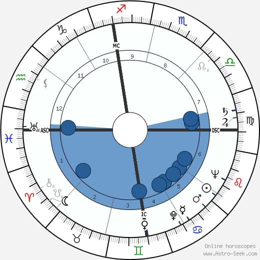 Jean Shepherd wikipedia, horoscope, astrology, instagram