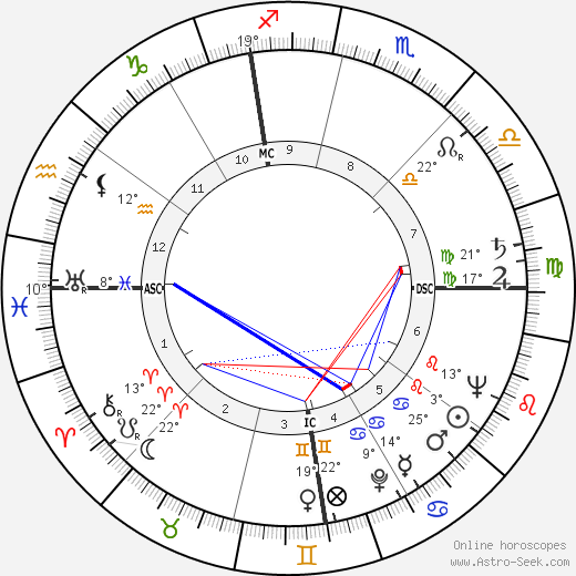 Jean Shepherd birth chart, biography, wikipedia 2019, 2020