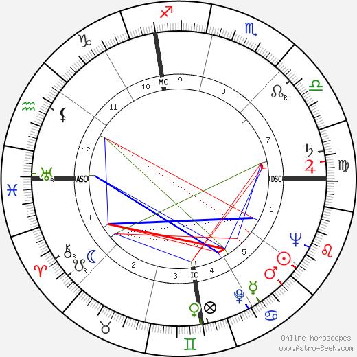 Jean Shepherd astro natal birth chart, Jean Shepherd horoscope, astrology