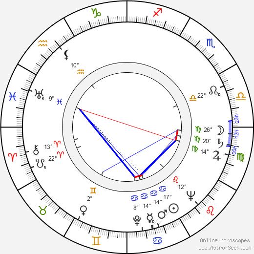 Jeff Donnell birth chart, biography, wikipedia 2019, 2020