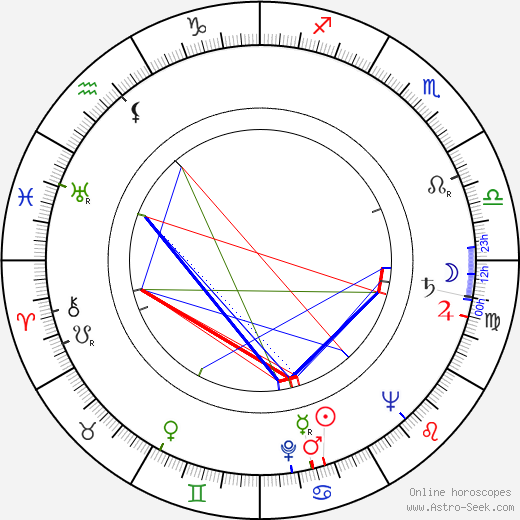Jeff Donnell astro natal birth chart, Jeff Donnell horoscope, astrology