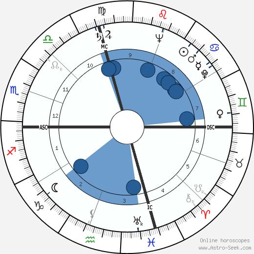 John Glenn wikipedia, horoscope, astrology, instagram