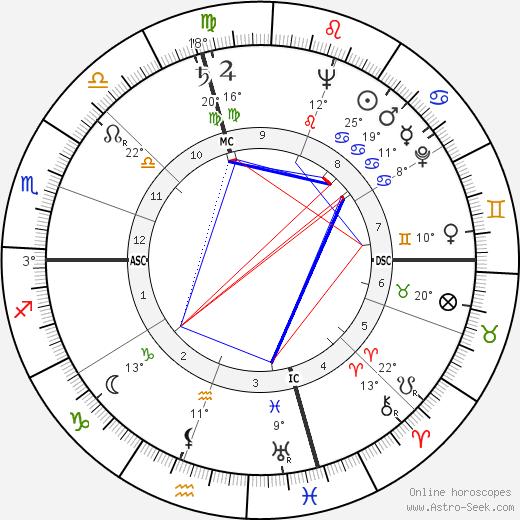 John Glenn tema natale, biography, Biografia da Wikipedia 2020, 2021