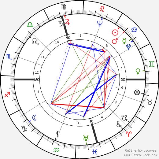 John Glenn tema natale, oroscopo, John Glenn oroscopi gratuiti, astrologia