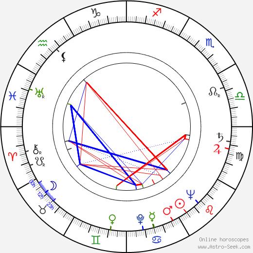 Ljubomir Didic tema natale, oroscopo, Ljubomir Didic oroscopi gratuiti, astrologia