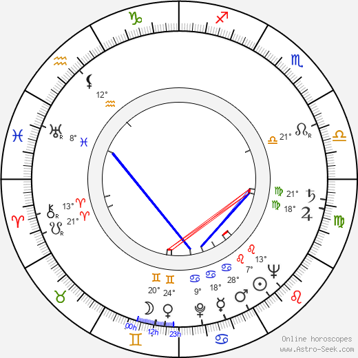 Lyubov Sokolova birth chart, biography, wikipedia 2019, 2020