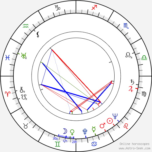 Lyubov Sokolova astro natal birth chart, Lyubov Sokolova horoscope, astrology