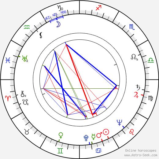 Michael Turner birth chart, Michael Turner astro natal horoscope, astrology
