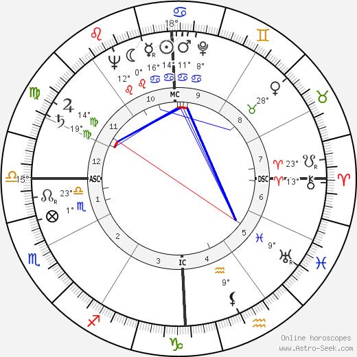 Nancy Reagan birth chart, biography, wikipedia 2018, 2019