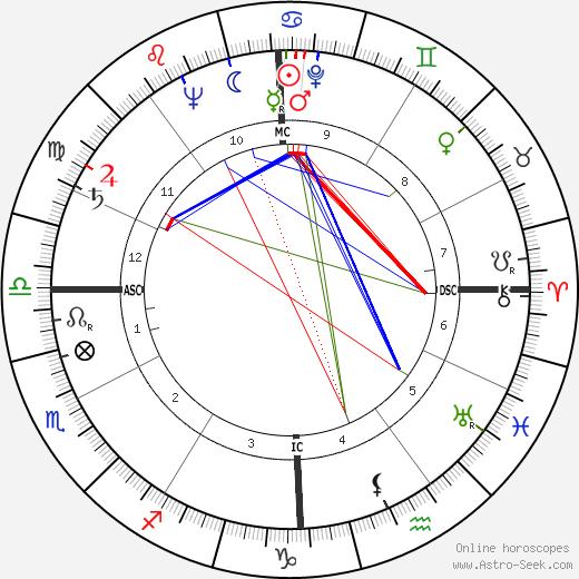 Nancy Reagan astro natal birth chart, Nancy Reagan horoscope, astrology