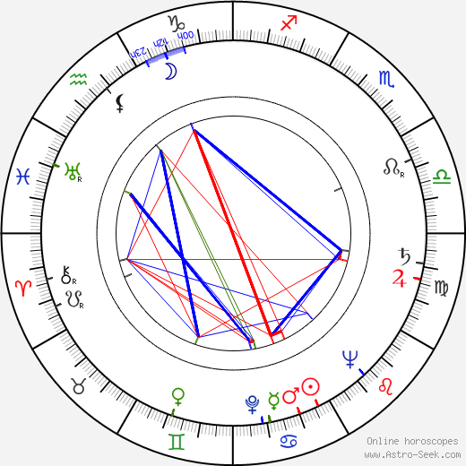 Otto Haas astro natal birth chart, Otto Haas horoscope, astrology