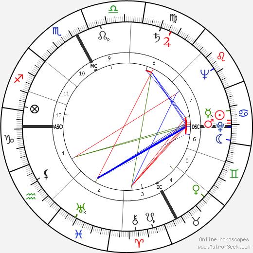 Paolo Boringhieri день рождения гороскоп, Paolo Boringhieri Натальная карта онлайн