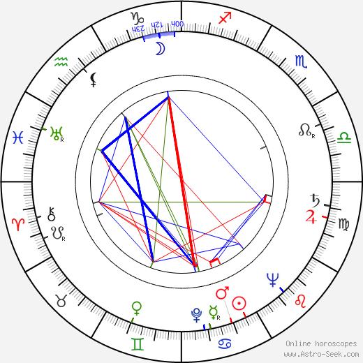 Rafael Briceño birth chart, Rafael Briceño astro natal horoscope, astrology