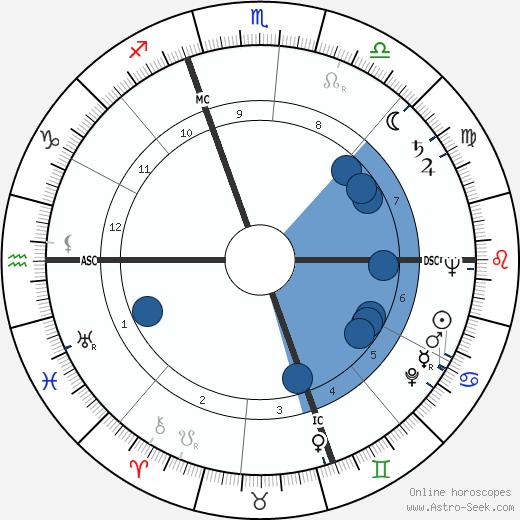 Remo Gaspari wikipedia, horoscope, astrology, instagram