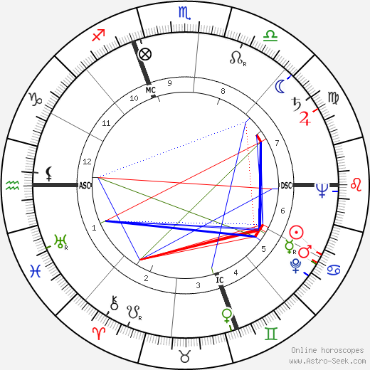Ремо Гаспари Remo Gaspari день рождения гороскоп, Remo Gaspari Натальная карта онлайн