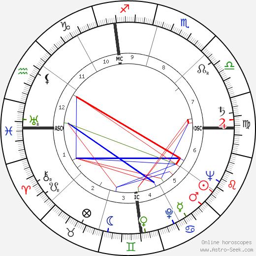 Richard Egan astro natal birth chart, Richard Egan horoscope, astrology
