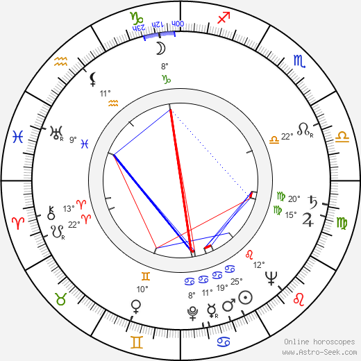 Richard Leacock birth chart, biography, wikipedia 2019, 2020