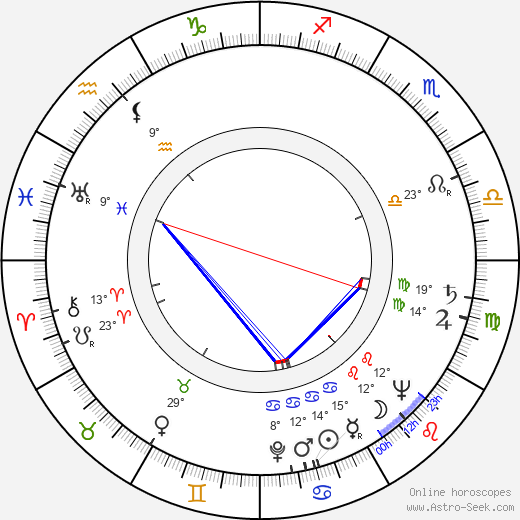 Stanislaw Wislocki birth chart, biography, wikipedia 2018, 2019