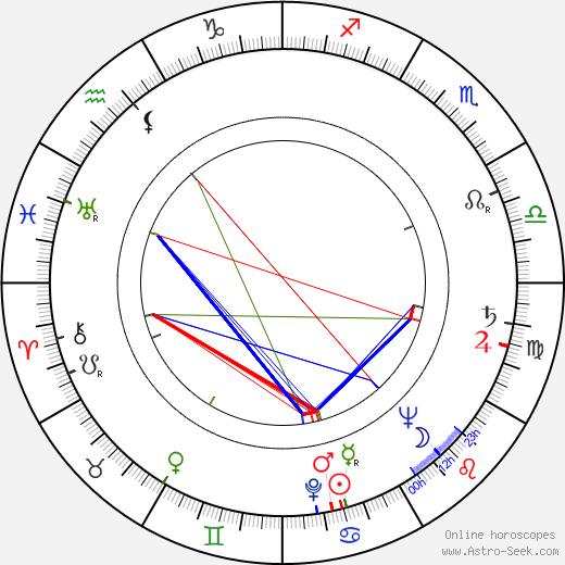 Stanislaw Wislocki astro natal birth chart, Stanislaw Wislocki horoscope, astrology