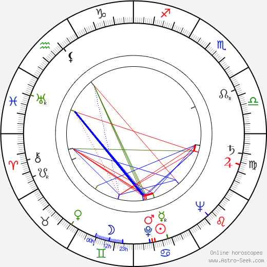 Susan Peters birth chart, Susan Peters astro natal horoscope, astrology